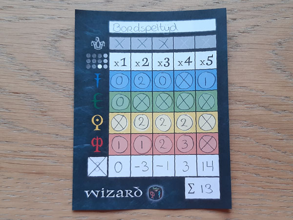 Wizard dobbelspel eindscore
